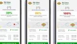 Řetězec prodejen Globus ukazuje zaplněnost obchodů přímo v nákupní aplikaci