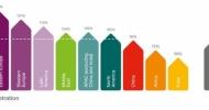 Ericsson Mobility Report: LTE jede jako zběsilé